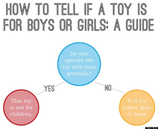 BOYS-GIRLS-TOYS- flow chart